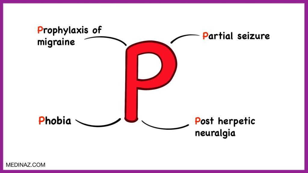 Gabapentin uses mnemonic